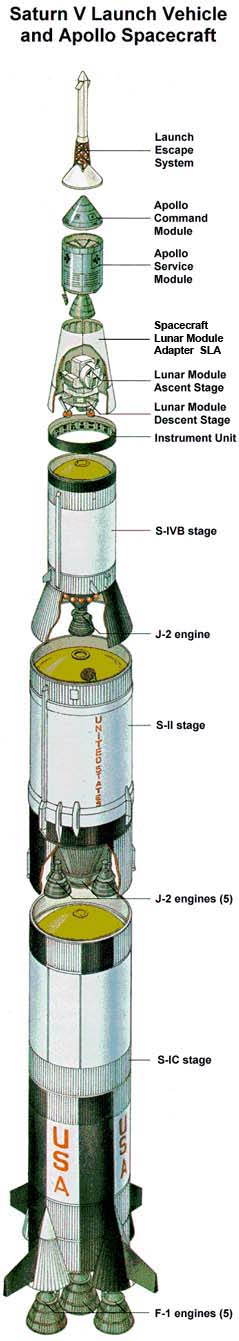 Apollo 11 Stages
