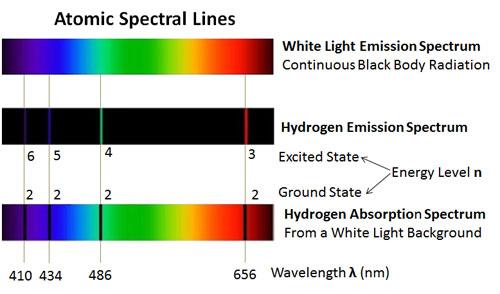 black body radiation vs line spectra