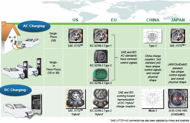 Worldwide Ev Charging R Standards