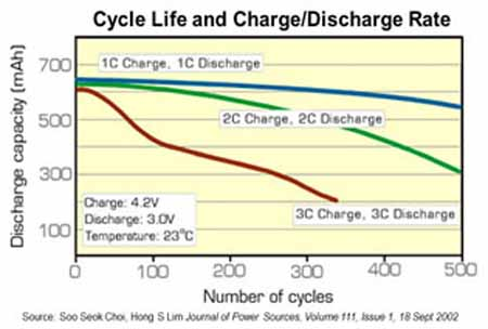 Cycle Life and Charge Discharge Rates