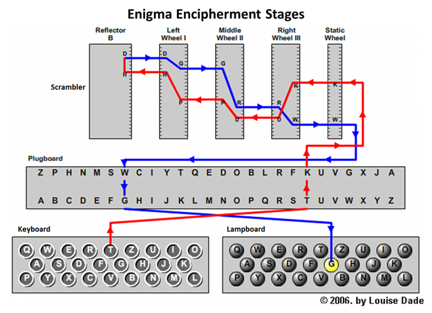 The Enigma Cipher Machine and Breaking the Enigma Code
