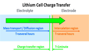 Lithium Ion Charge Transfer