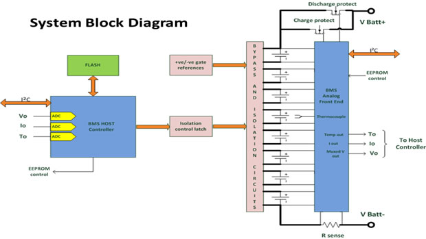 block diagram of system – ireleast – readingrat, Wiring block