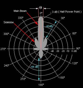 Satellite Technology Challenges - How Satellites Work