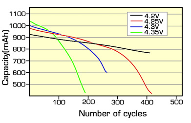 Cycle Life and Charge Level