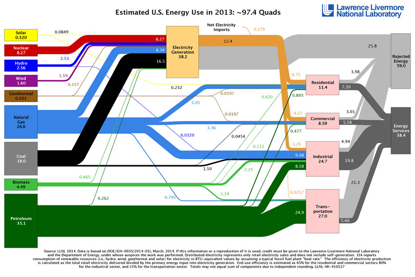 Energy Resources And Energy Content Of Fuels