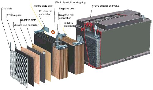 Lead Acid Battery Cells