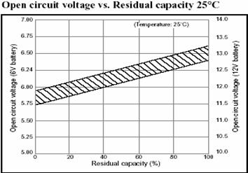 State Of Charge Soc Vs Output Voltage Lead Acid Battery