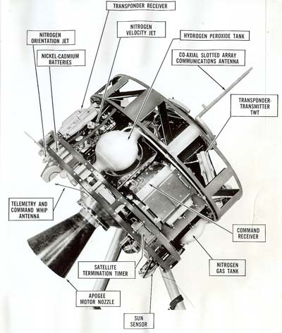 Syncom Satellite Components