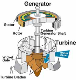 Electricity Generation with Water Turbine